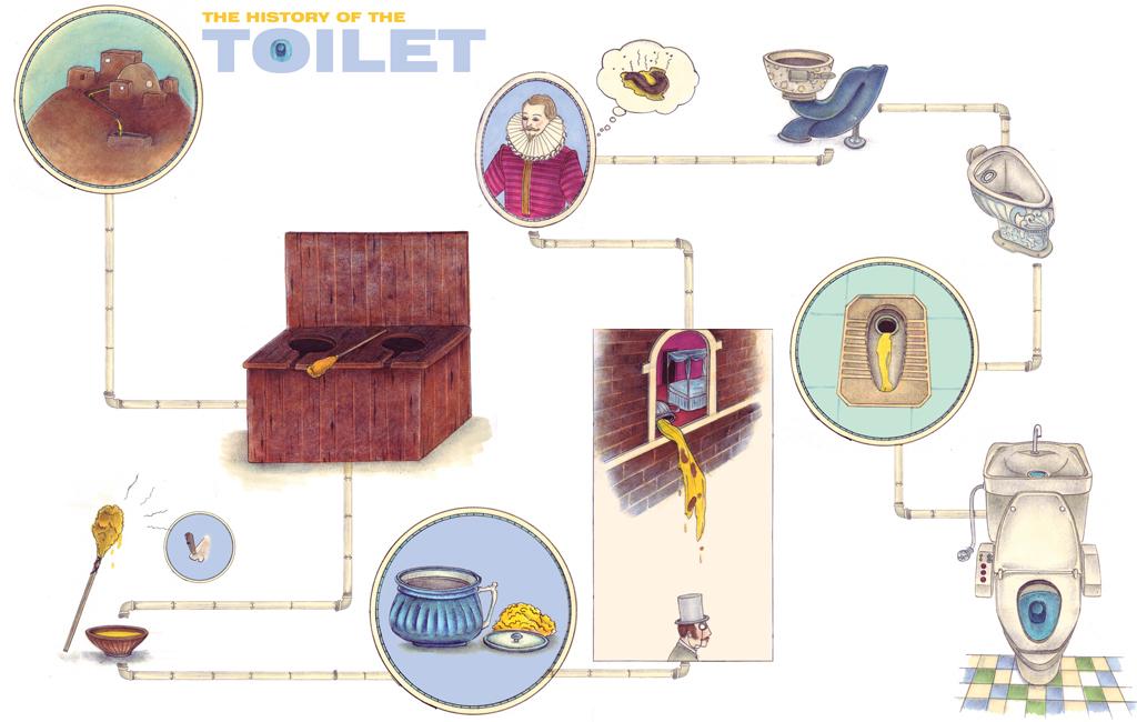 Toilet-Timeline-History